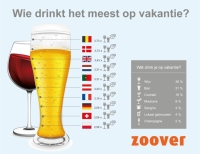 Grootste drinkers infographic